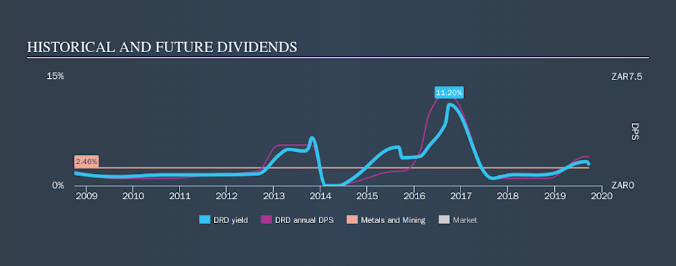NYSE:DRD Historical Dividend Yield, September 22nd 2019