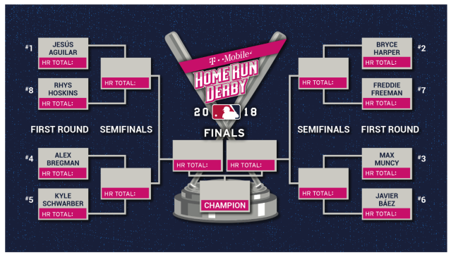 The field for the 2018 T-Mobile Home Run Derby has been set. (MLB)