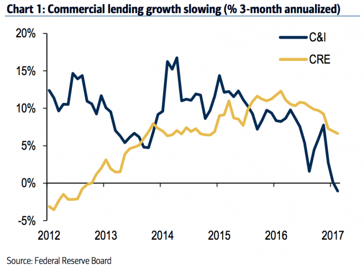 Source: Bank of America Merrill Lynch