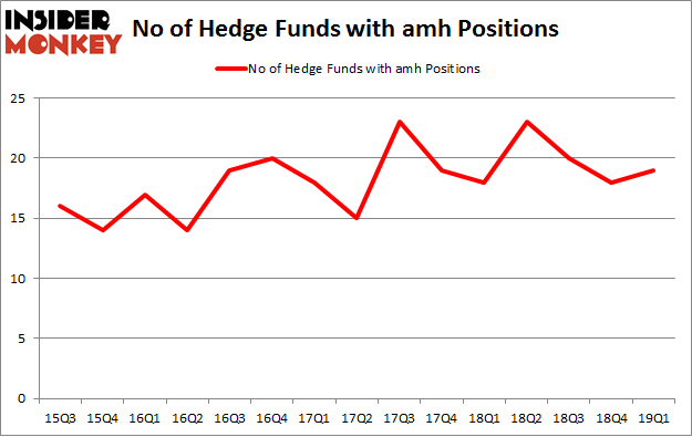No of Hedge Funds with AMH Positions