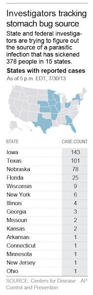 Graphic identifies the states where cases of cyclospora infection have been reported to the CDC; 1c x 5 1/2 inches; 46.5 mm x 139 mm;