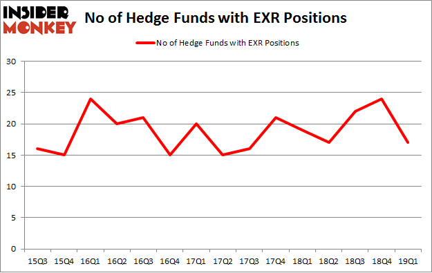 No of Hedge Funds with EXR Positions