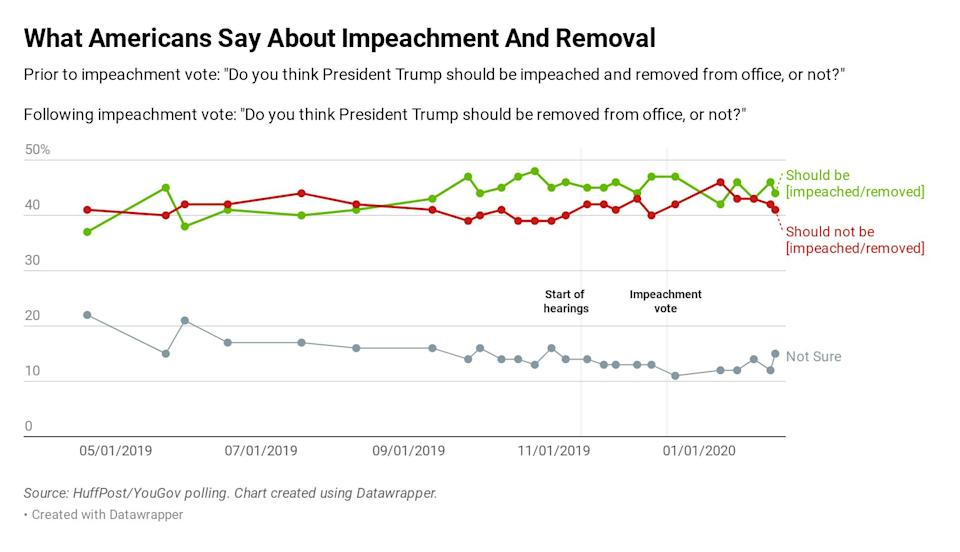 In the past months, public opinion has remained largely divided. (Photo: Ariel Edwards-Levy/HuffPost)