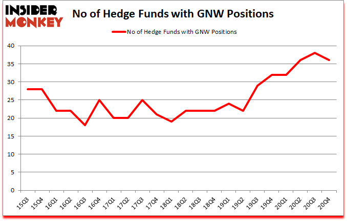 Is GNW A Good Stock To Buy?