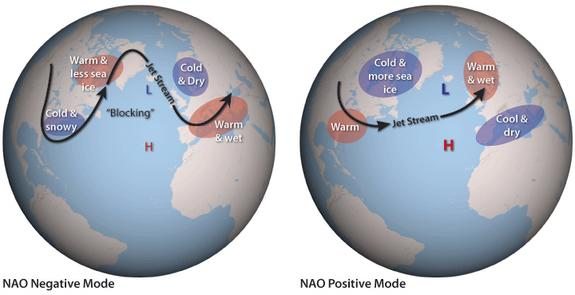 Climate conditions and weather events associated with extreme phases of the North Atlantic Oscillation.