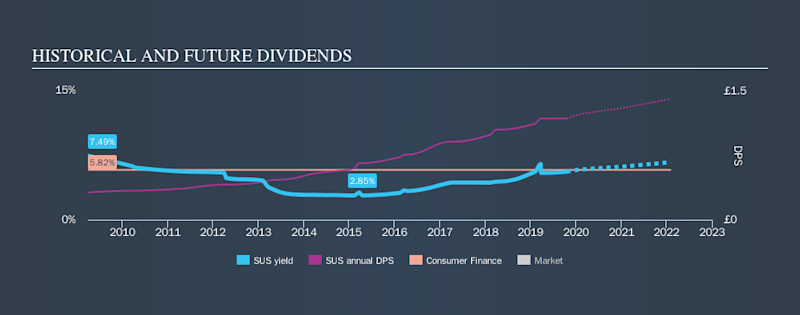 LSE:SUS Historical Dividend Yield, October 20th 2019