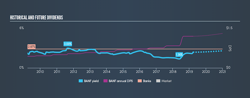NasdaqGS:BANF Historical Dividend Yield, March 23rd 2019