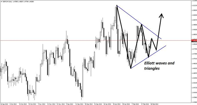 GBPCHF_Triangle_Pattern_with_an_Elliott_Wave_Twist_body_GuestCommentary_KayeLee_February26A_2.png, GBP/CHF Triangle Pattern with an Elliott Wave Twist