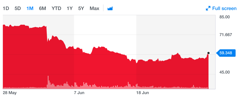 Woodford Patient Capital Trust's share price has declined notably since withdrawals from the Woodford Equity Income fund were suspended at the start of June. Photo: Yahoo Finance UK