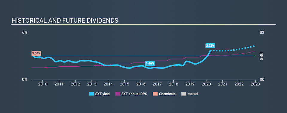 NYSE:SXT Historical Dividend Yield March 28th 2020