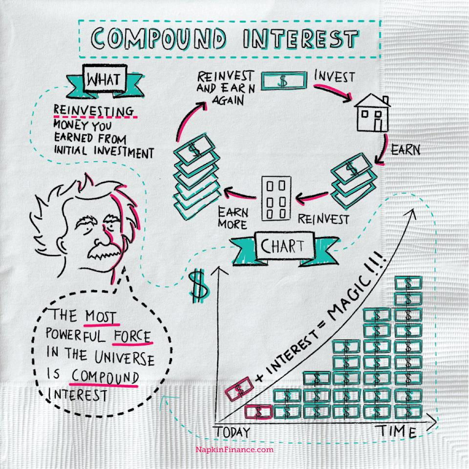 Napkin Compound Interest