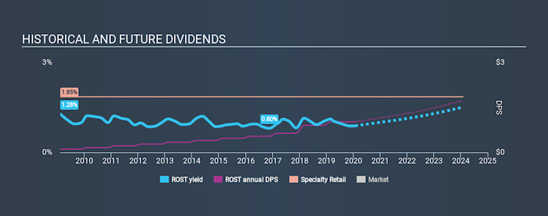 NasdaqGS:ROST Historical Dividend Yield, January 28th 2020