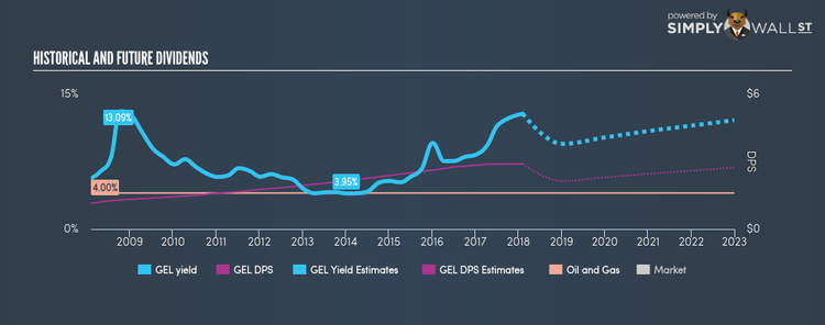 NYSE:GEL Historical Dividend Yield Feb 6th 18