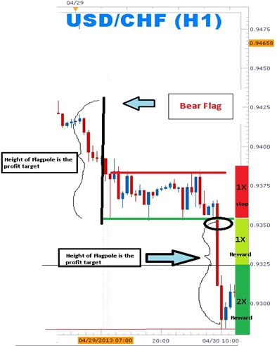 Trading_Bear_Flags_body_Picture_1.png, Learn Forex: Trading the Forex Bear Flags to Short the Market