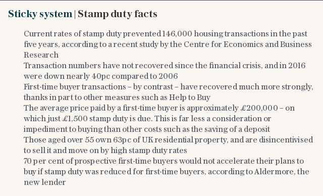 Sticky system | Stamp duty facts