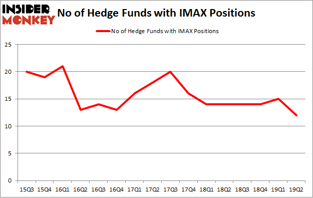 No of Hedge Funds with IMAX Positions