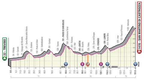 Giro d'Italia 2019, stage 19 profile – How to follow the 2019 Giro d'Italia online, on live TV and through daily episodes of The Cycling Podcast