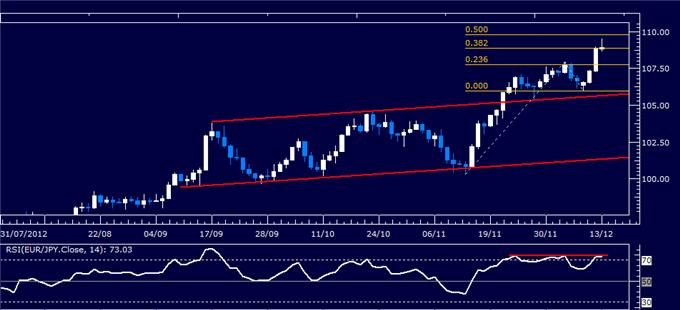 Forex_Analysis_EURJPY_Classic_Technical_Report_12.13.2012_body_Picture_1.png, Forex Analysis: EUR/JPY Classic Technical Report 12.13.2012