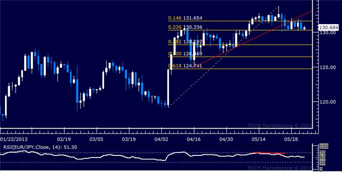 Forex_EURJPY_Technical_Analysis_06.03.2013_body_Picture_5.png, EUR/JPY Technical Analysis 06.03.2013