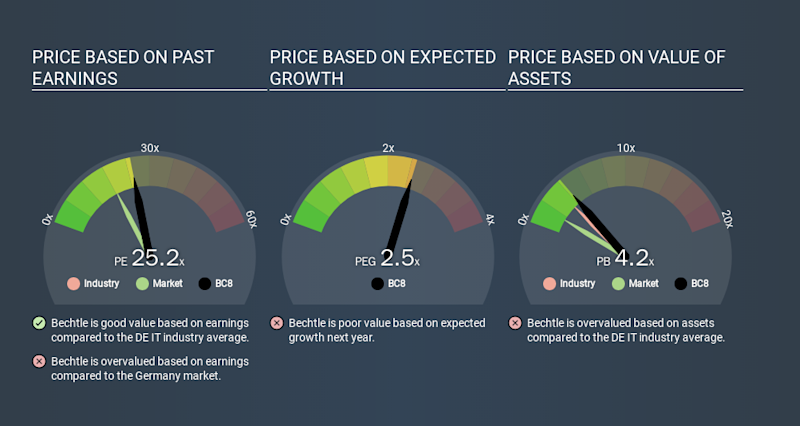 XTRA:BC8 Price Estimation Relative to Market, March 13th 2020