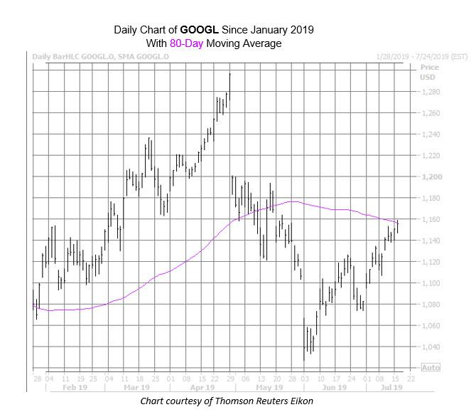 GOOGL Chart July 16