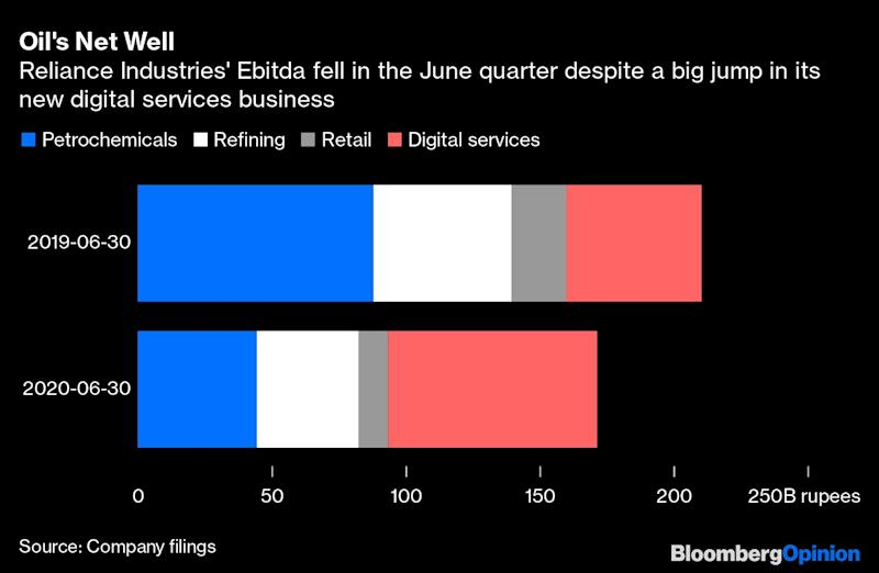 Ambani Is Coming for India's Phones and Wallets