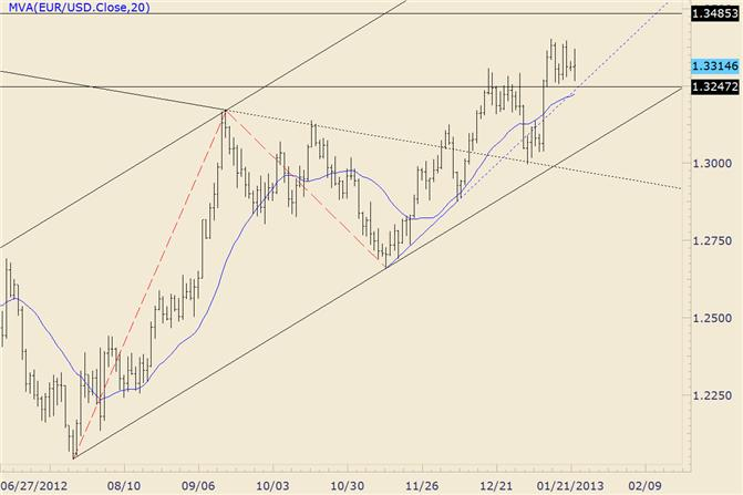 FOREX_Technical_Analysis_EURUSD_Support_Zone_Holds_on_Late_Day_Test_body_eurusd.png, FOREX Technical Analysis: EUR/USD Support Zone Holds on Late Day Test