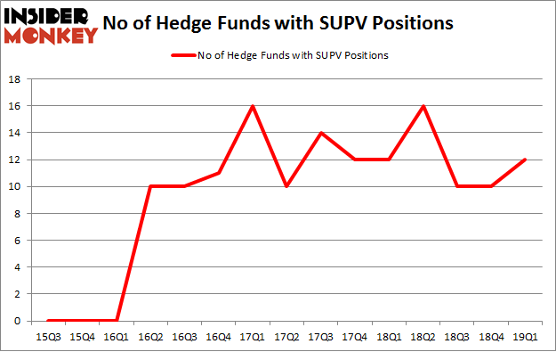 No of Hedge Funds with SUPV Positions