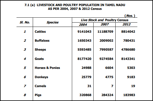 TN Cattle Census Data