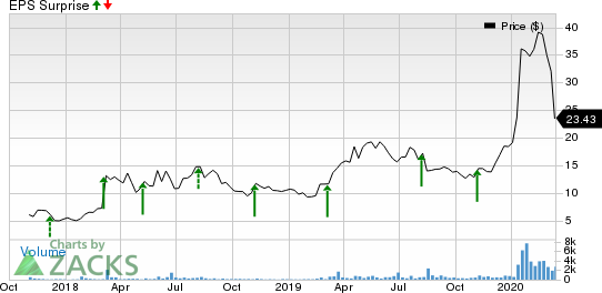 ACM Research, Inc. Price and EPS Surprise