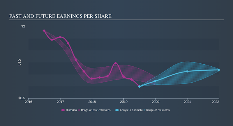 NYSE:TCO Past and Future Earnings, October 15th 2019