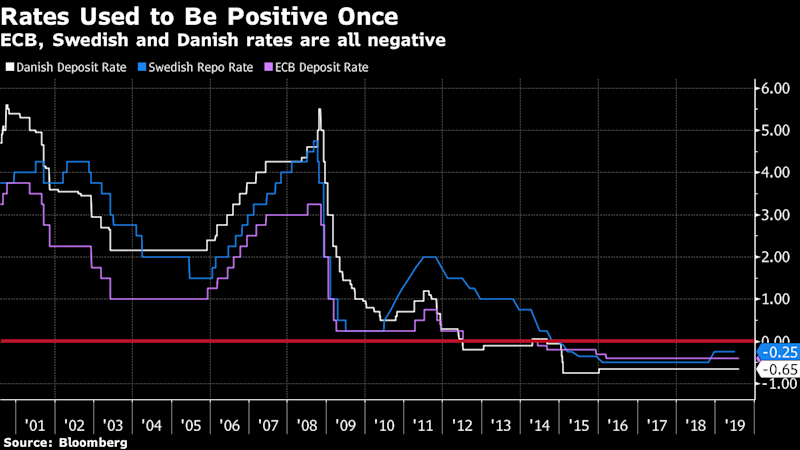 Depositors Are Next as Nordic Banks Buckle Under Negative Rates