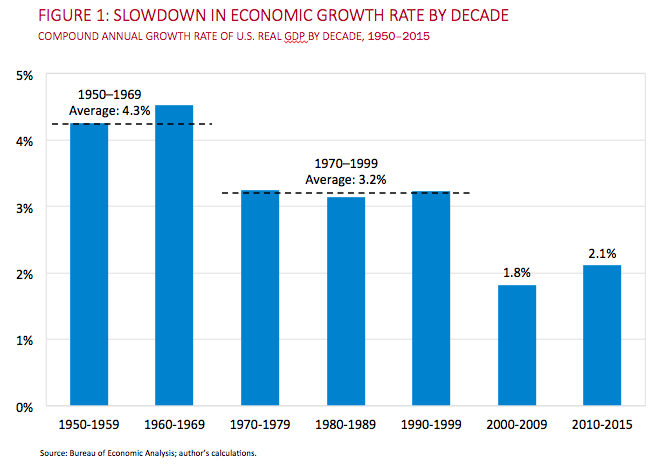 Source: Harvard Business School US Competitiveness Project