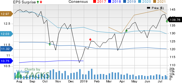 The PNC Financial Services Group, Inc Price, Consensus and EPS Surprise