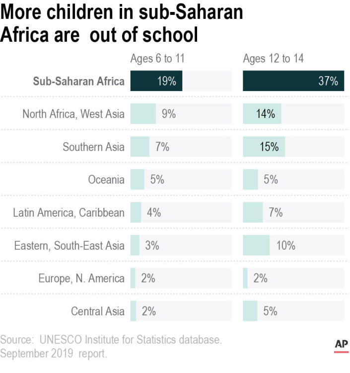 Sub-Saharan Africa has the highest rates of education exclusion of any region.;