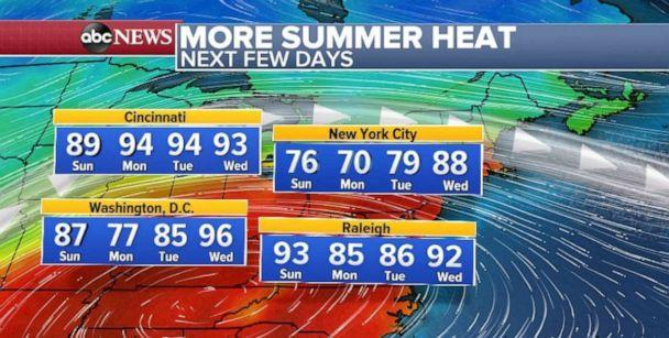 PHOTO: Temperatures will be well above normal on the East Coast this week. (ABC News)