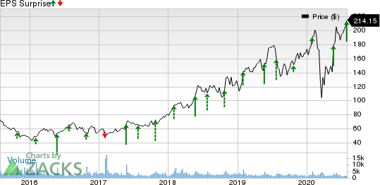 Deckers Outdoor Corporation Price and EPS Surprise
