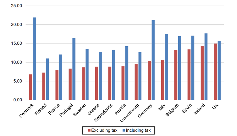 A bar chart comparing pre-and post-tax electricity prices in EU countries.