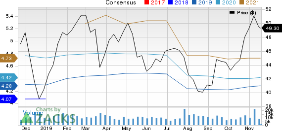 Zions Bancorporation Price and Consensus
