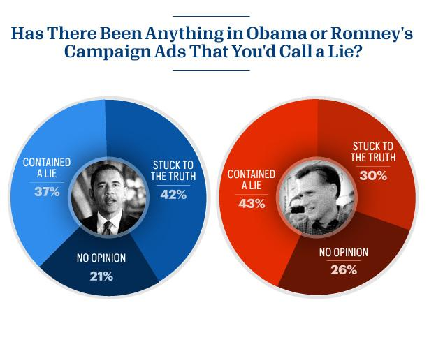 42 says Obama's ads are truthful; 30 percent say so about Romney's ads.