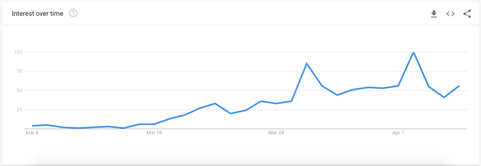 """Google Searches for """"unemployment benefits."""" (Source: Google)"""