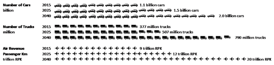 cars and planes