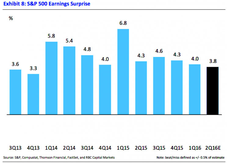 Earnings tend to surprise to the upside.