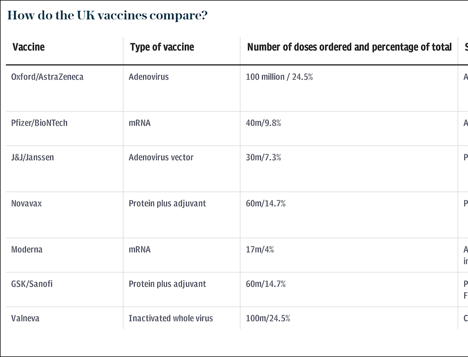 Vaccine comparator (as of February 8)