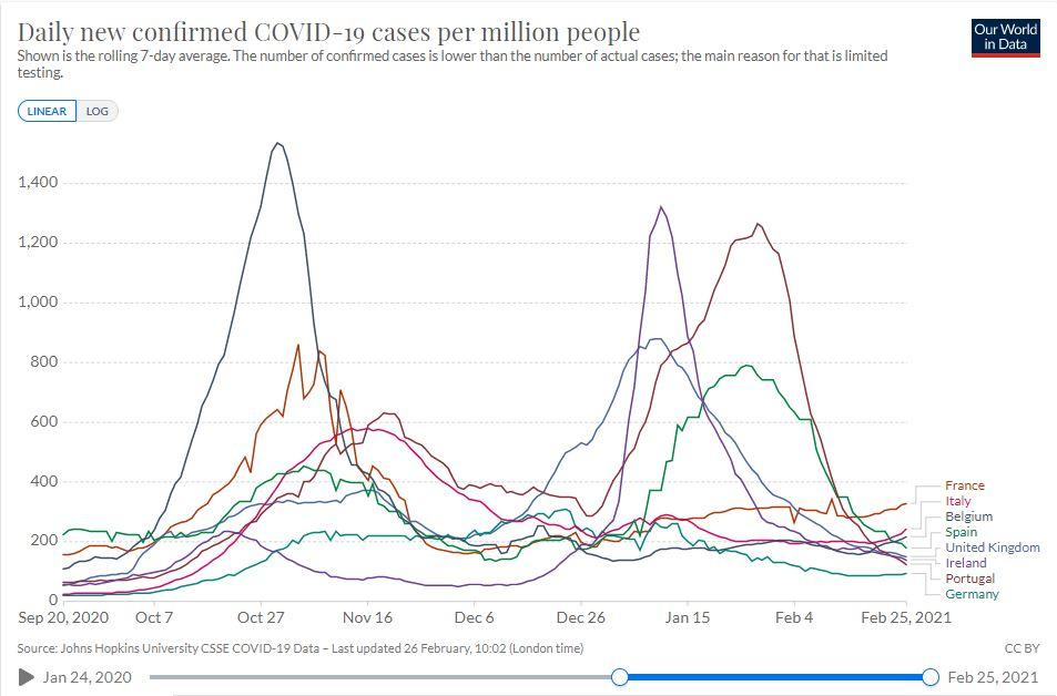 France currently has more new daily cases of coronavirus than most of its European neighbours (Our World In Data)