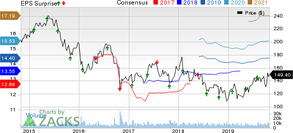 McKesson Corporation Price, Consensus and EPS Surprise