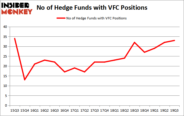 Is VFC A Good Stock To Buy?