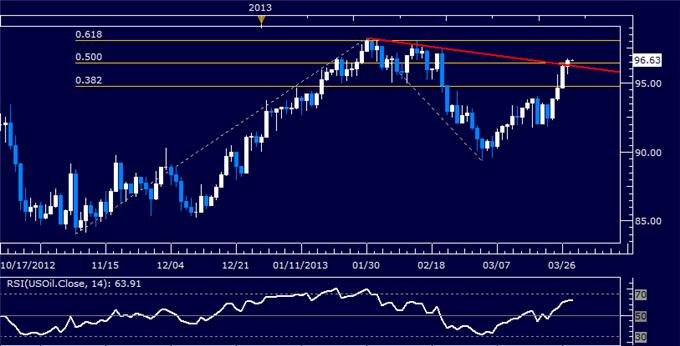 Forex_Dollar_Tests_Resistance_as_SP_500_Chart_Warns_of_Weakness_body_Picture_8.png, Dollar Tests Resistance as S&P 500 Chart Warns of Weakness