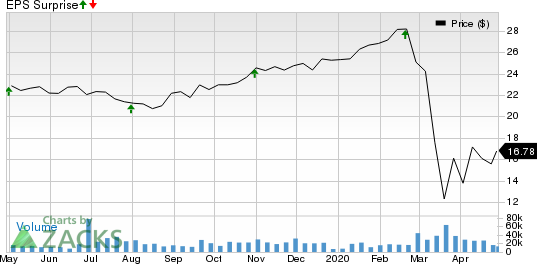 VICI Properties Inc. Price and EPS Surprise