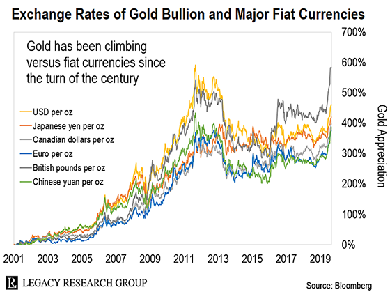 Supercharge Your Gold Gains With Stocks